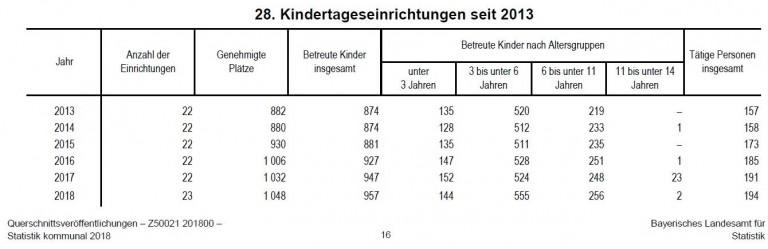 Gauting Kinderbetreuung 2013-2018