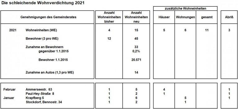 Bauverdichtung 2021-02