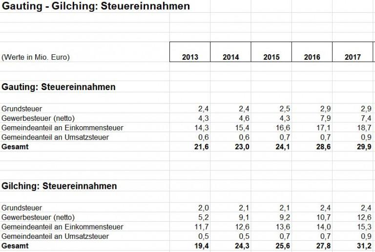 Gauting - Gilching Steuereinnahmen